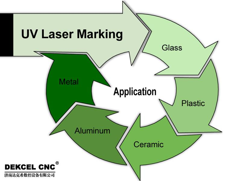 China UV laser marking machine manufacturer